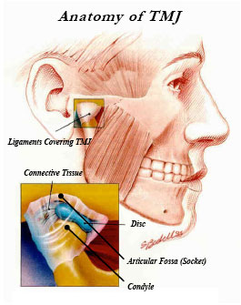 TMJ Diagnostic and Treatment